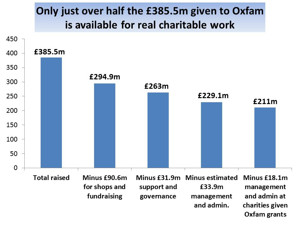 How much little of the money oxfam gets from us actually for How much does it cost to have a foundation poured