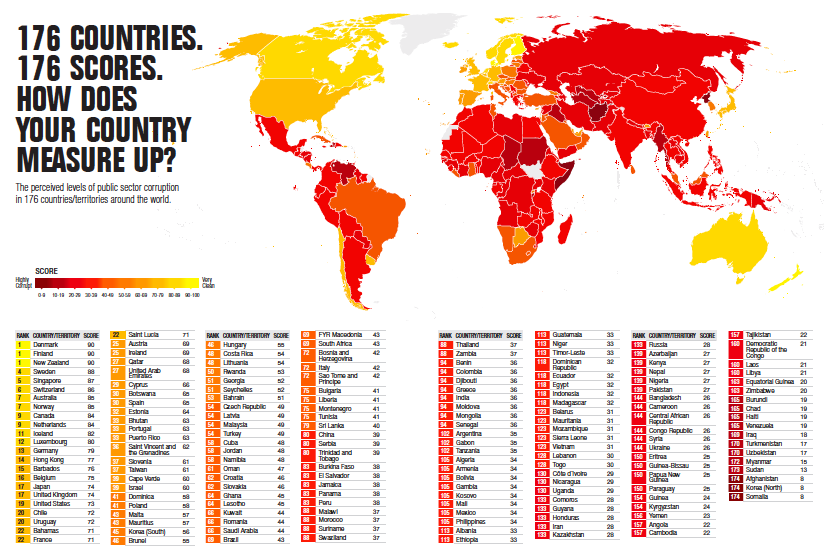 list most corrupt african countries