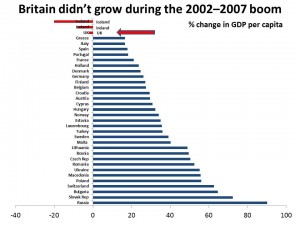 Britain didn't grow in boom