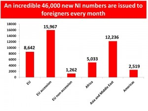 Ni numbers by month