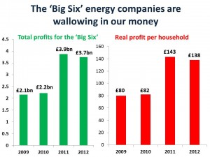 energy real profits