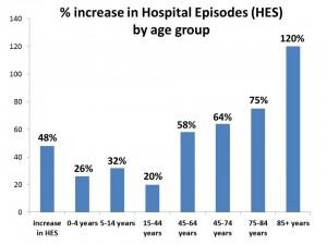 hospital episodes