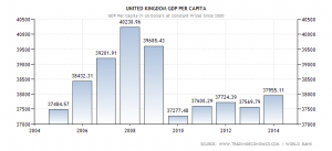 united-kingdom-gdp-per-capita