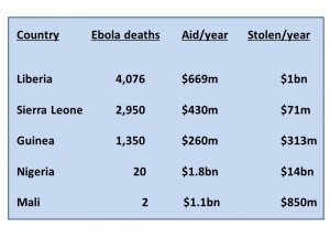 ebola stealing