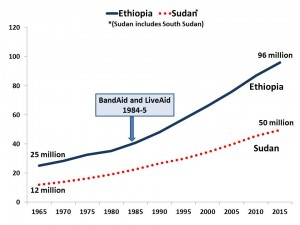 population re band aid
