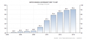 united-kingdom-government-debt-to-gdp