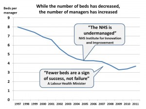 Hospital beds per manager