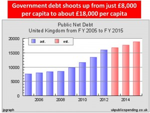 gvt debt per capita