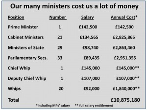 MinisterCosts