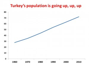 Turket popn growth