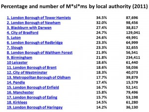 muslims by local authority
