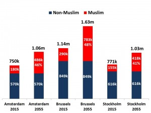 population muslim vs non muslim EU cities