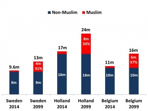 population muslim vs non muslim smaller countries