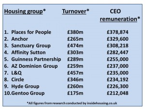 Housing Association salaries