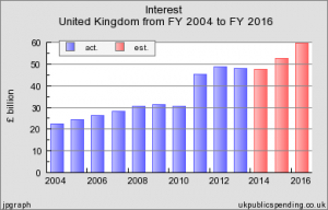 UK interest payments 2010 to 2017
