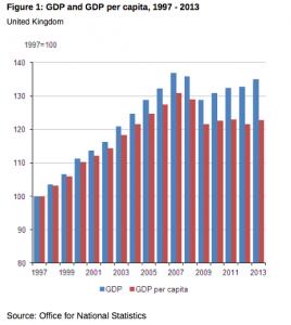 gdp and gdp per capita