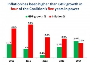 gdp vs inflation