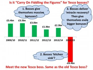 tesco fiddling