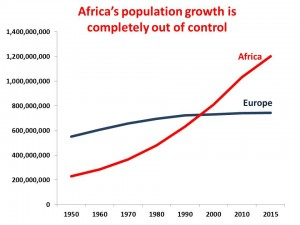 Africa population vs Europe