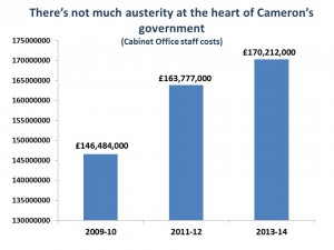 Cabinet Offcie spending on staff