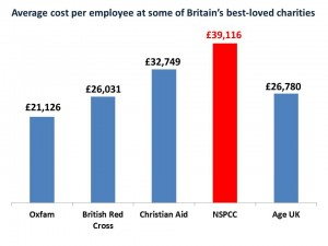 NSPCC cost per employee comparison