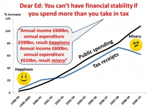 TaxvsSpend Dear Ed
