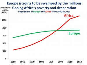 population Europe vs Africa