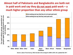 unemployment by ethnic group