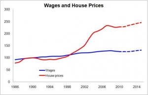 wages and house prices