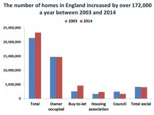 number of homes in England