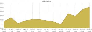 crime violent crime