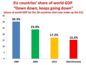 EU part of world GDP