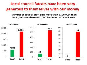 local council salaries