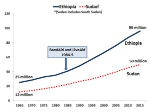population Ethiopia and Sudan