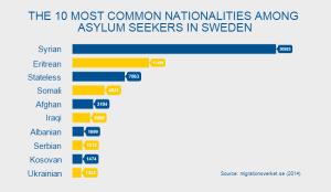 sweden asylum seekers
