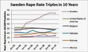 sweden rapes chart