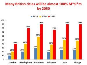 uk cities muslim