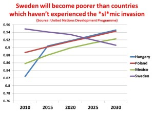 Sweden less developed vs developing countries