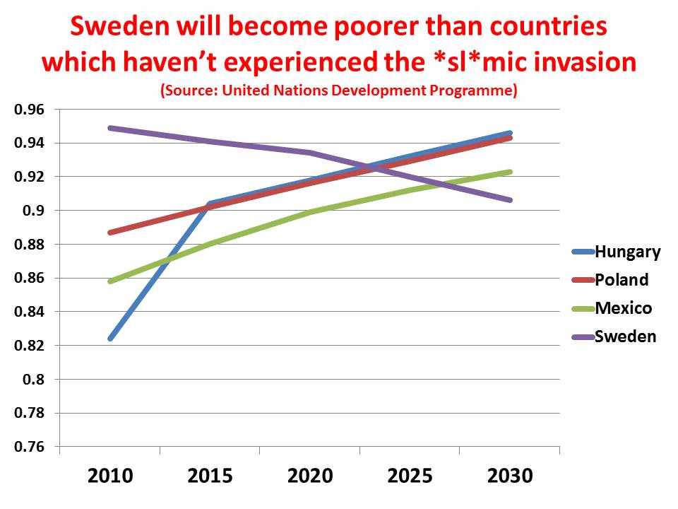 is sweden a developed or developing country
