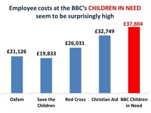 children in need employee costs 2015 blog