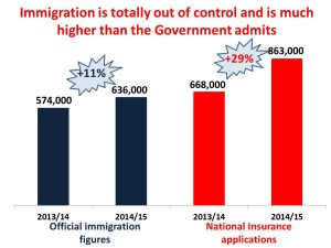 immigration out of control