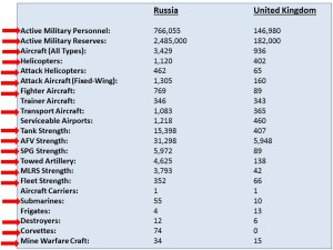 military strength Russia vs UK