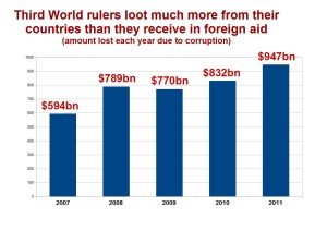 looted per year total