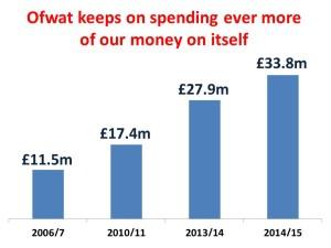 ofwat spending