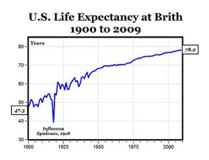 LifeExpectancy 1