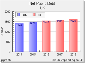national debt to 2018