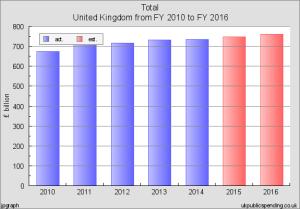 public spending to 2016