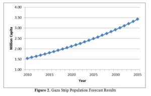 gaza population 2
