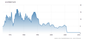 united-kingdom-interest-rate