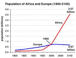 africa population 2
